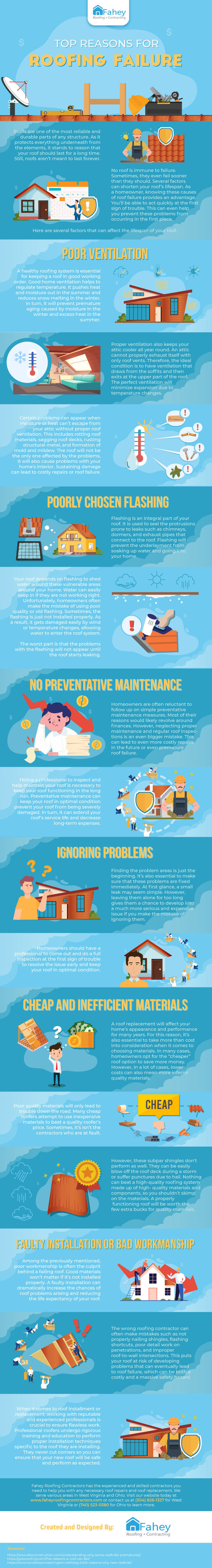 Top Reasons for Roof Failure Infographic